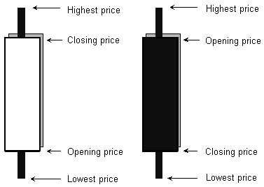 Meaning of japanese candlesticks