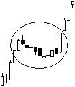 High profit candlestick patterns